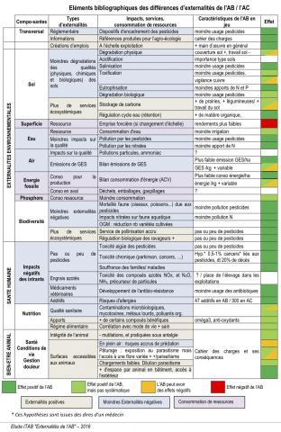 tableau externalités AB